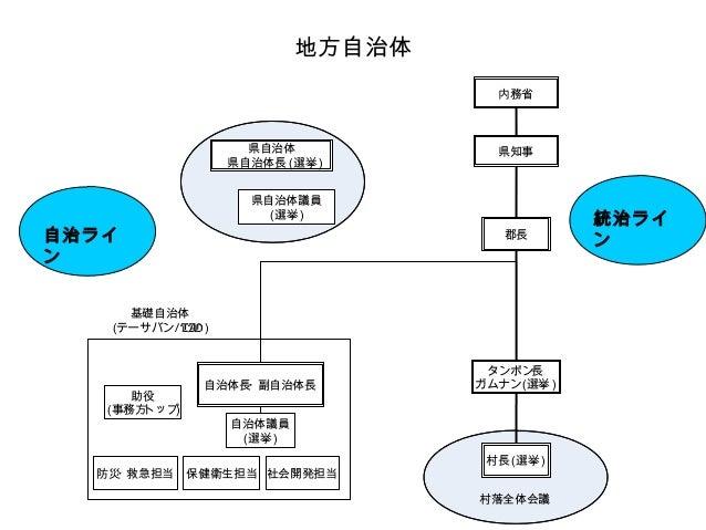 2010.12.28開発勉強会資料(タイ...