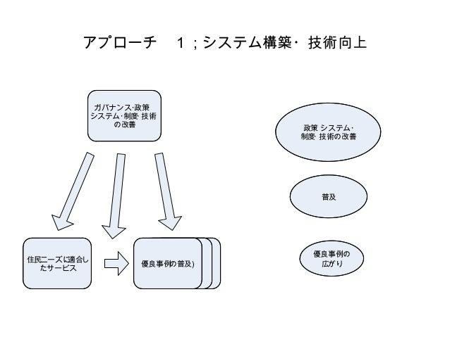 アプローチ 1;システム構築・技術向上 ガバナンス・政策・ システム・制度・技術 の改善 住民ニーズに適合し たサービス 優良事例の普及) 政策・システム・ 制度・技術の改善 普及 優良事例の 広がり