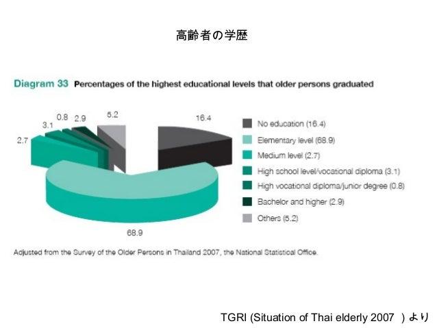高齢者の IT 利用状況 TGRI (Situation of Thai elderly 2007 )より