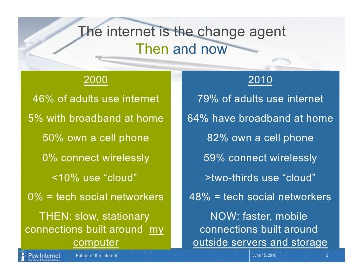 The internet is the change agent                    Then and now               2000                             2010  46% ...
