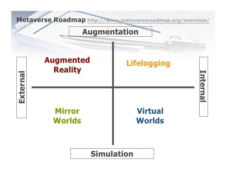 Metaverse Roadmap http://www.metaverseroadmap.org/overview/                      Augmentation              Augmented      ...