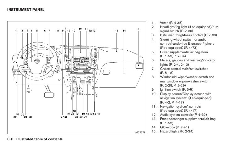 2010 armada owner s manual rh slideshare net 2013 Nissan Armada Interior 2009 Nissan Armada