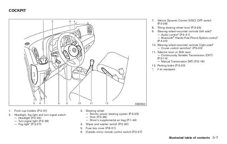 2010 cube owner s manual rh slideshare net Nissan Cube Exhaust System Nissan Cube USB Port