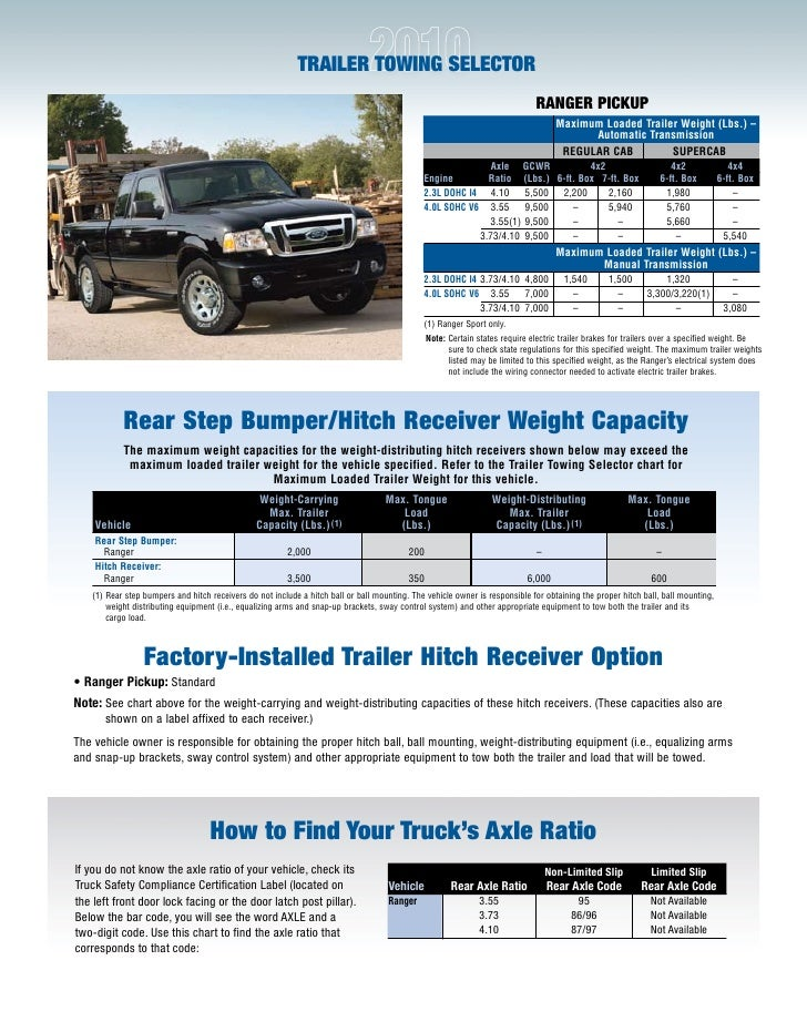 2010 ford ranger towing guide specifications capabilities. Black Bedroom Furniture Sets. Home Design Ideas