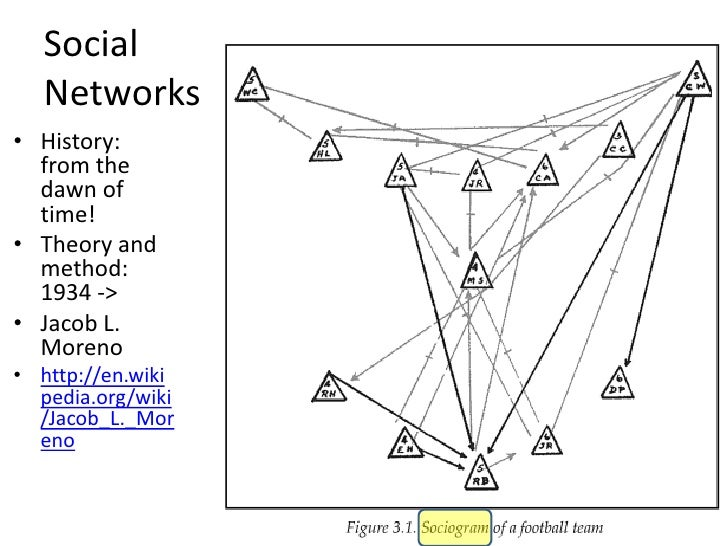 """SNA 101                                 • Node                 A                                    – """"actor"""" on which rel..."""