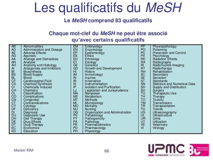 Les qualificatifs du MeSH                                  Le MeSH comprend 83 qualificatifs                      Chaque m...