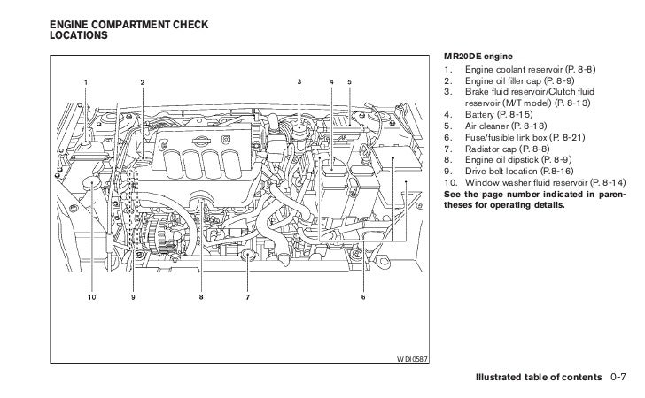 2010 sentra owner s manual wdi06370 8 illustrated table of contents 15