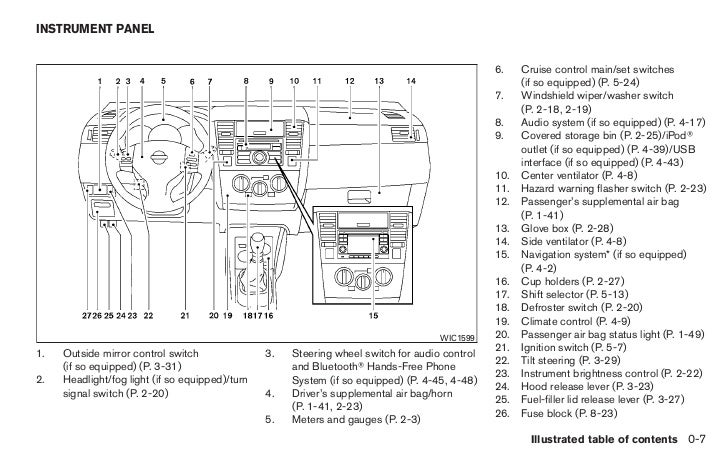 2010 Nissan Armada Fuse Box Diagram
