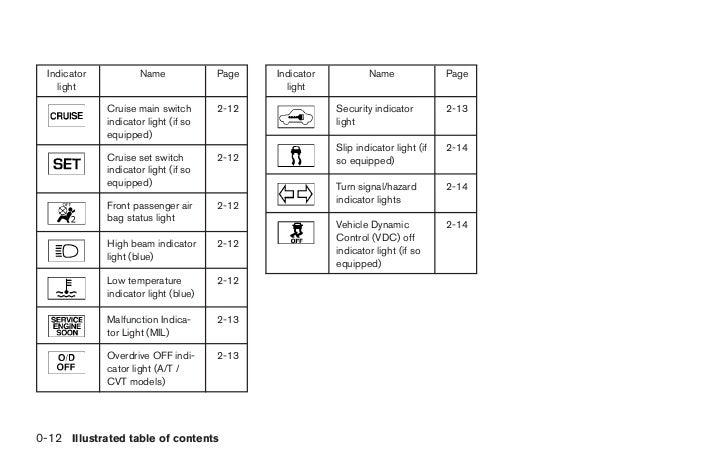 2010 versa owners manual 20 728?cb=1347289274 2010 versa owner's manual 2010 nissan versa fuse box diagram at bayanpartner.co