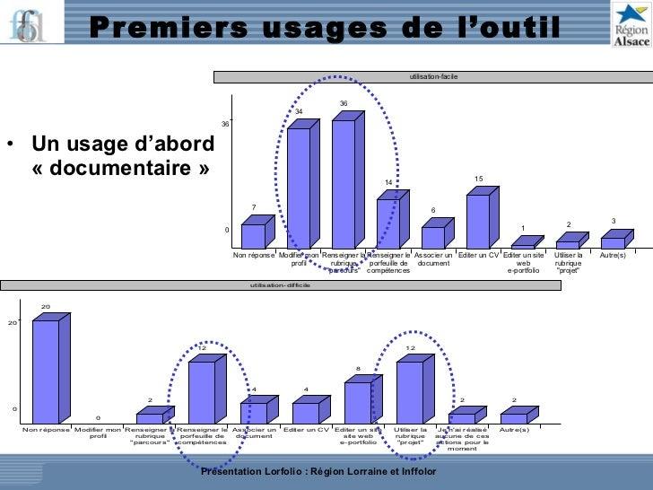 Premiers usages de l'outil  <ul><li>Un usage d'abord «documentaire»  </li></ul>Présentation Lorfolio : Région Lorraine e...