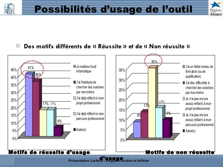 Possibilités d'usage de l'outil <ul><li>Des motifs différents de «Réussite» et de «Non réussite» </li></ul>Motifs de r...