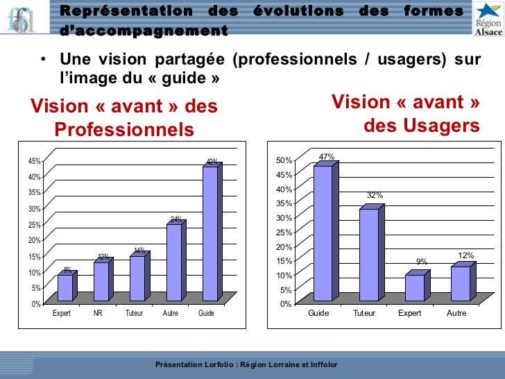 Représentation des évolutions des formes d'accompagnement  <ul><li>Une vision partagée (professionnels / usagers) sur l'im...
