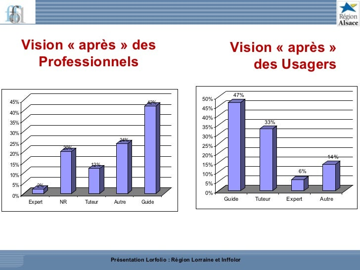 Vision «après» des Professionnels Vision «après» des Usagers Présentation Lorfolio : Région Lorraine et Inffolor