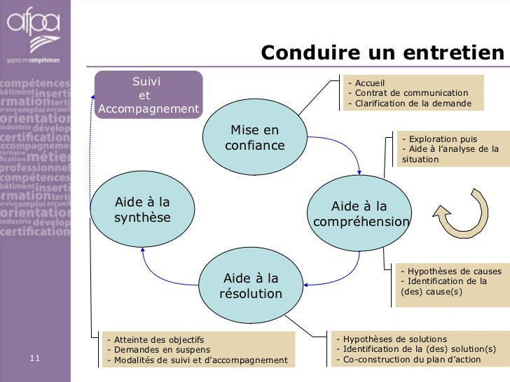 Conduire un entretien Mise en confiance Aide à la compréhension Aide à la résolution Aide à la synthèse <ul><li>- Accueil ...