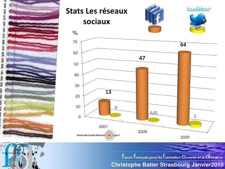 Stats Les réseaux      sociaux  %                            http://nte-serveur.univ-lyon1.fr/coursinfo/resultats.html    ...