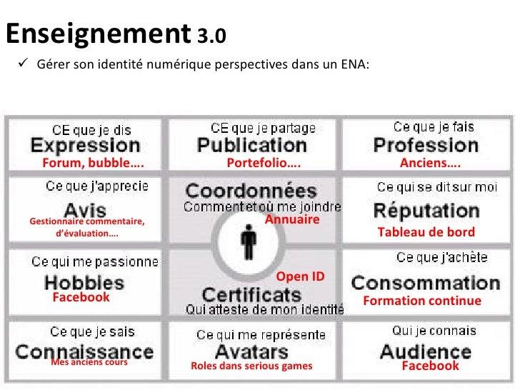 Enseignement 3.0  Gérer son identité numérique perspectives dans un ENA:        Forum, bubble….                  Portefol...