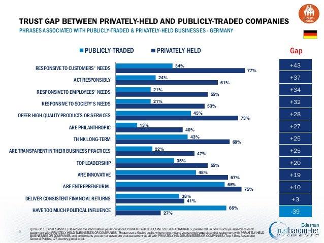 Edelman Trust Barometer 2014 Germany results: German medium