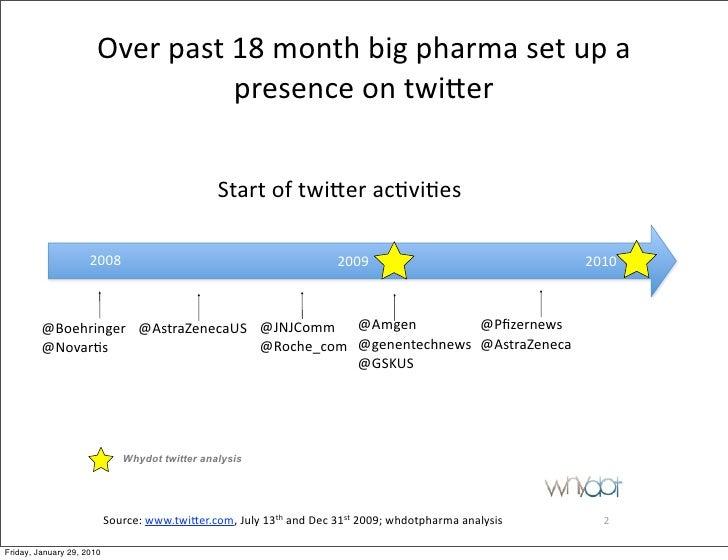 20100128 Pharma Twittersphere Part Ii Slide 2