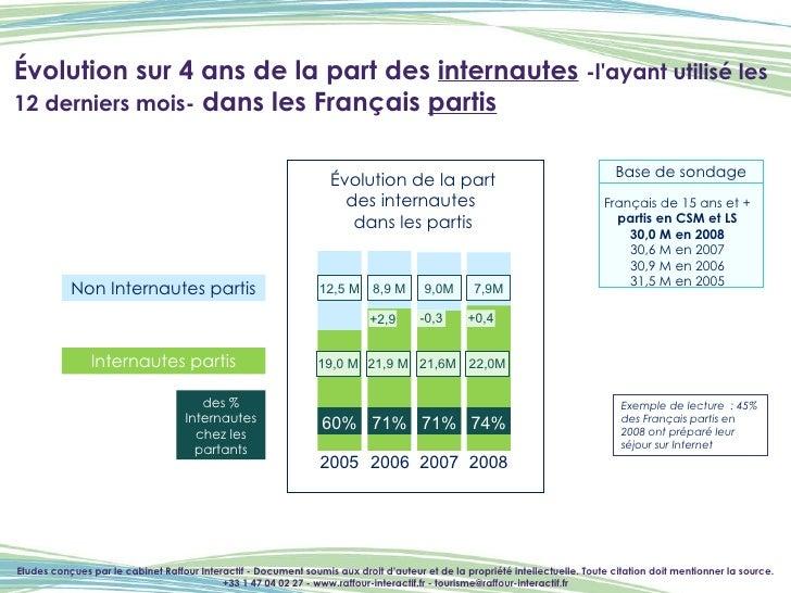 Évolution sur 4 ans de la part des  internautes   -l'ayant utilisé les 12 derniers mois-  dans les Français  partis Etudes...