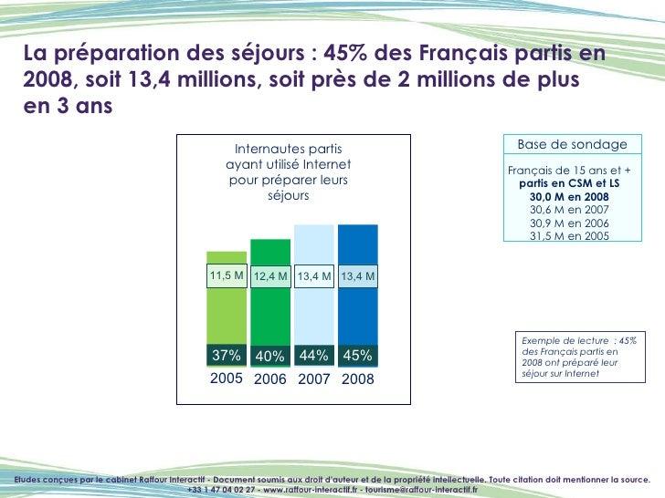 La préparation des séjours : 45% des Français partis en 2008, soit 13,4 millions, soit près de 2 millions de plus  en 3 an...