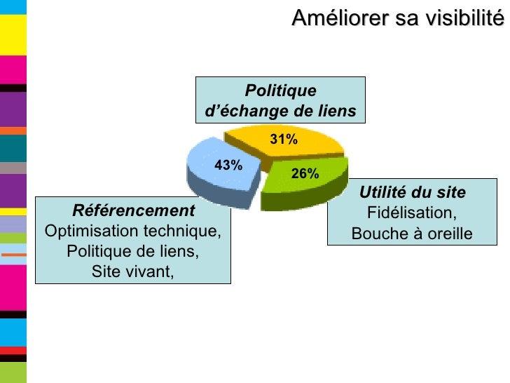 Améliorer sa visibilité Utilité du site  Fidélisation, Bouche à oreille Politique d'échange de liens Référencement  Optimi...