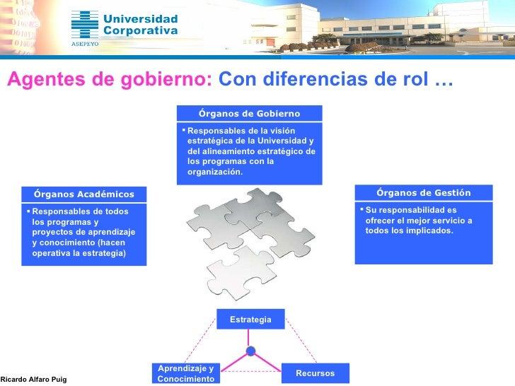 Estrategia Aprendizaje y Conocimiento Recursos Agentes de gobierno:  Con diferencias de rol … <ul><li>Responsables de la v...