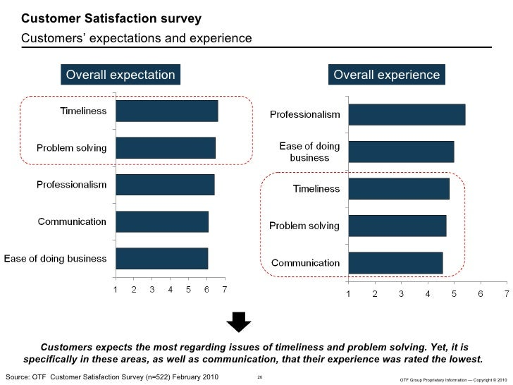customer expectations and customer satisfaction