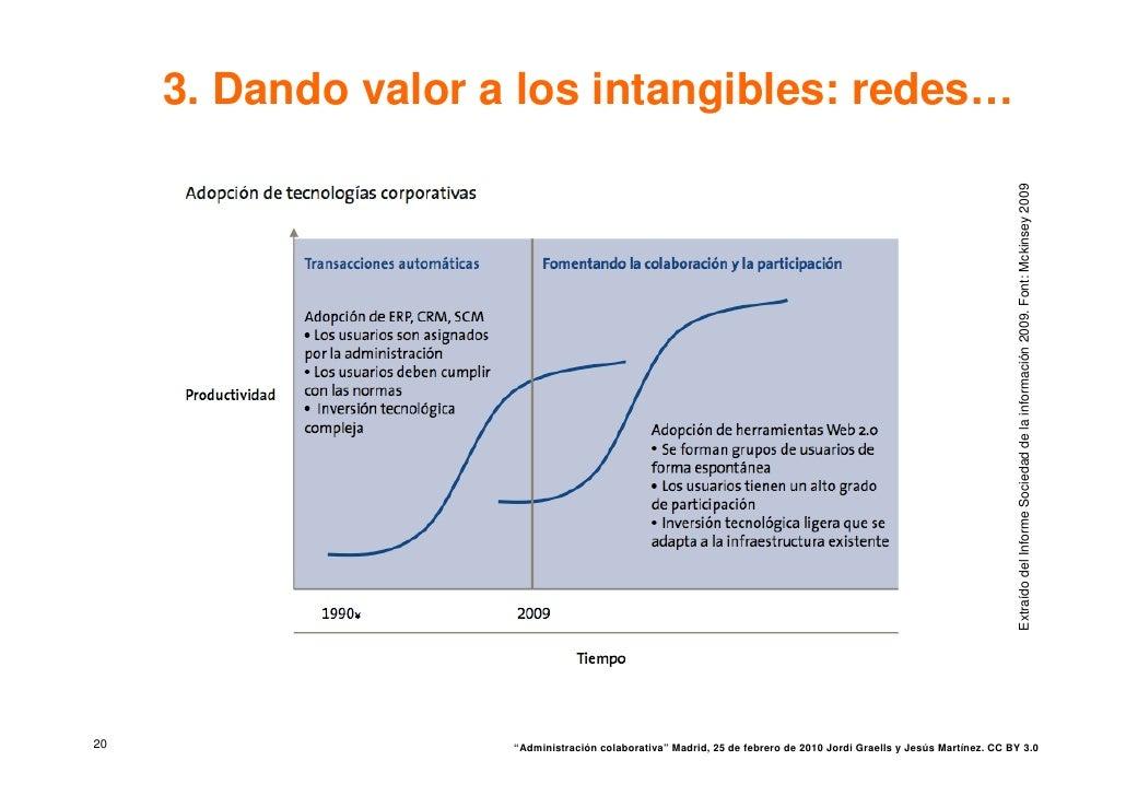 3. Dando valor a los intangibles: redes…                                                                                  ...