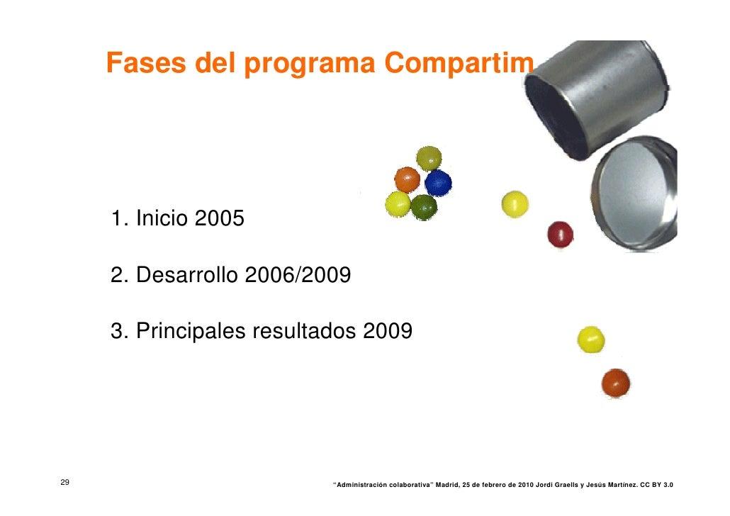 Fases del programa Compartim          1. Inicio 2005       2. Desarrollo 2006/2009       3. Principales resultados 2009   ...