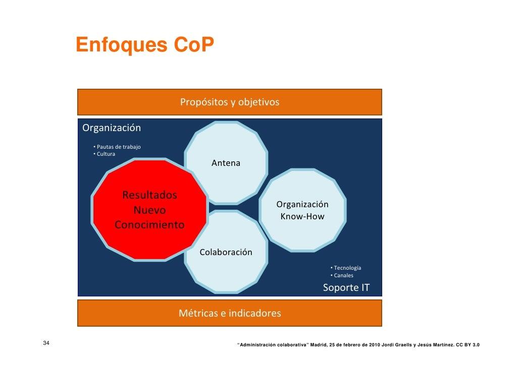 Enfoques CoP                               Propósitos yobjetivos       Organización        • Pautas detrabajo        • C...