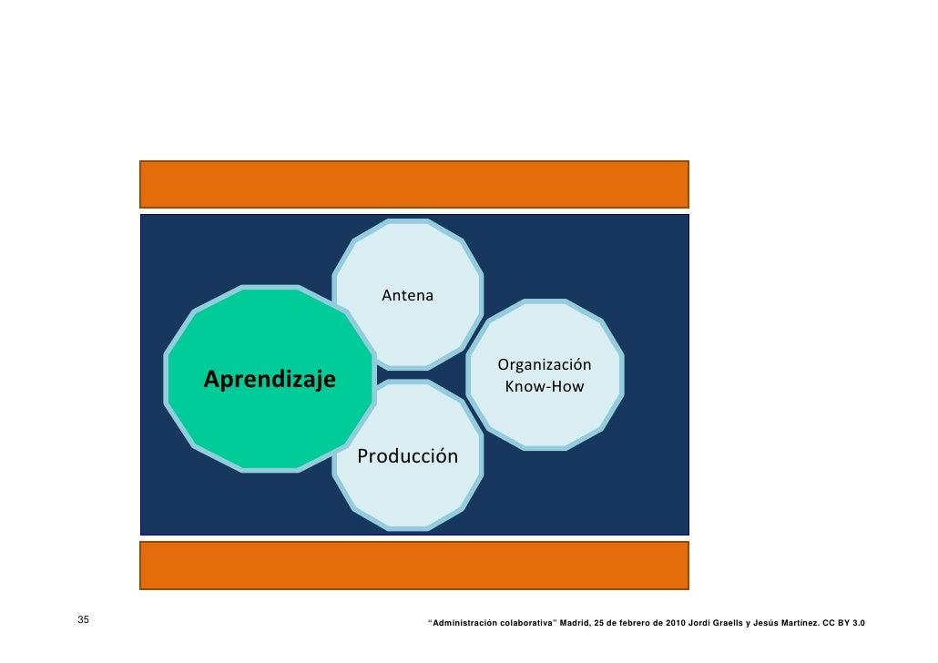 Antena                                             Organización      Aprendizaje                           Know‐How       ...