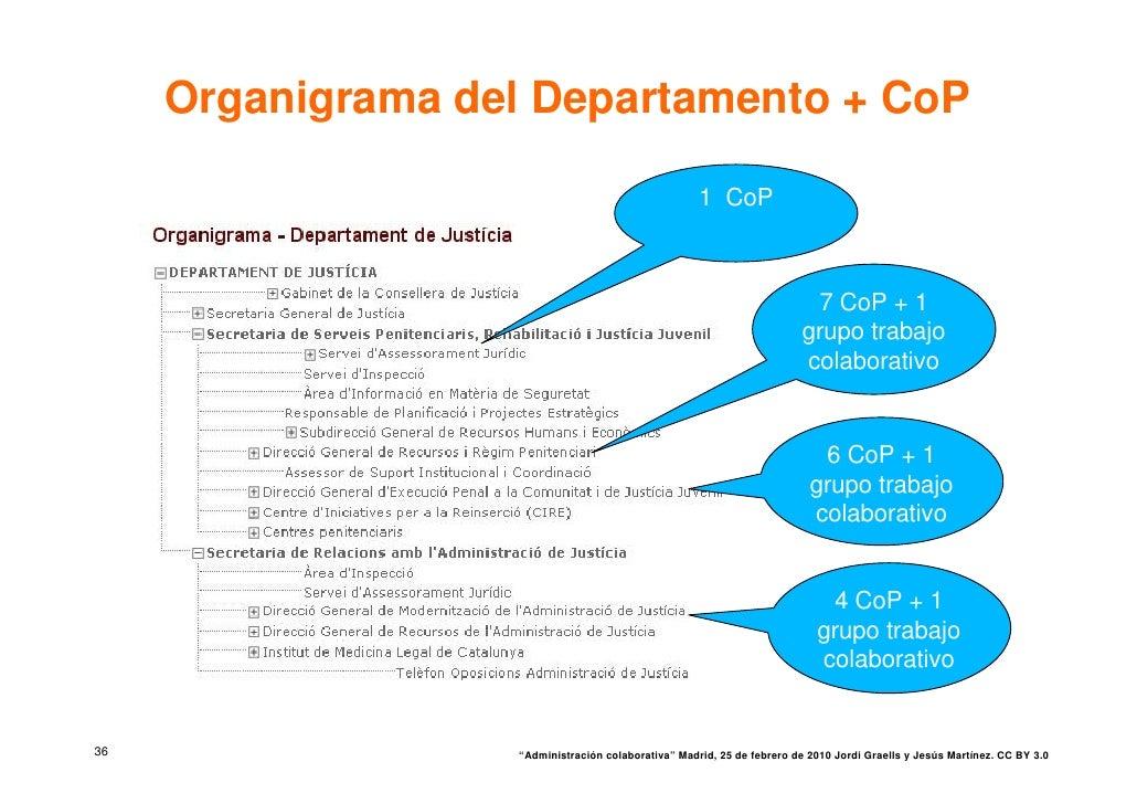 Organigrama del Departamento + CoP                                                       1 CoP                            ...