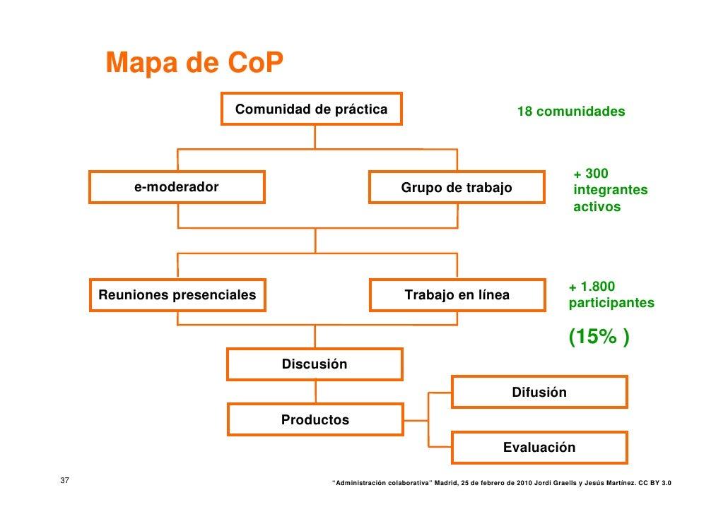 Mapa de CoP                         Comunidad de práctica                                               18 comunidades    ...