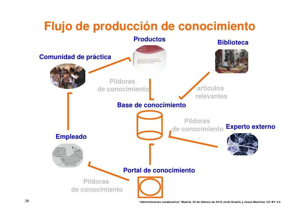 Flujo de producción de conocimiento                                    Productos                                          ...