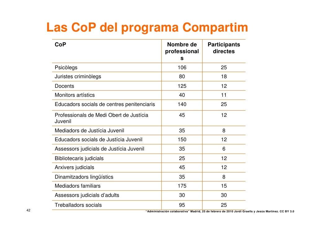 Las CoP del programa Compartim       CoP                                                     Nombre de                   P...