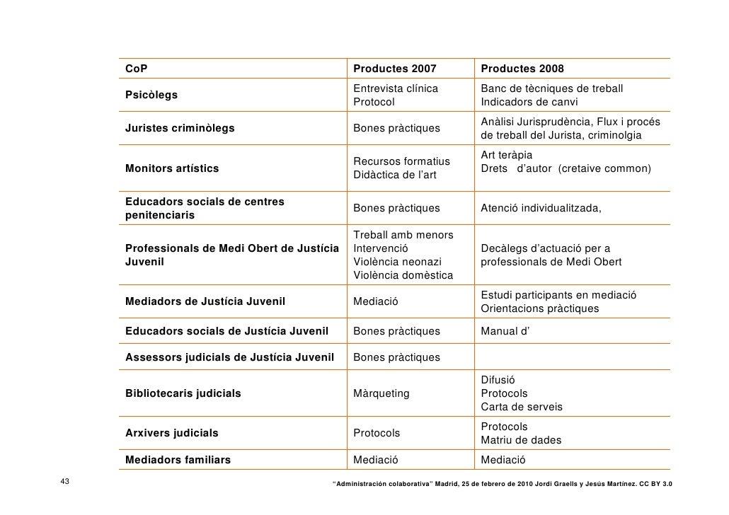 CoP                                           Productes 2007                        Productes 2008                        ...