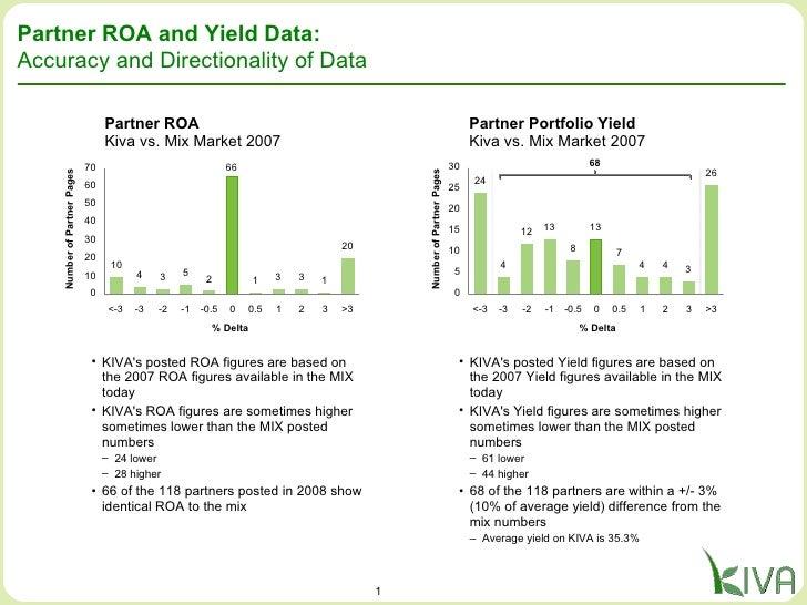 Partner ROA and Yield Data:  Accuracy and Directionality of Data Partner ROA Kiva vs. Mix Market 2007 Partner Portfolio Yi...