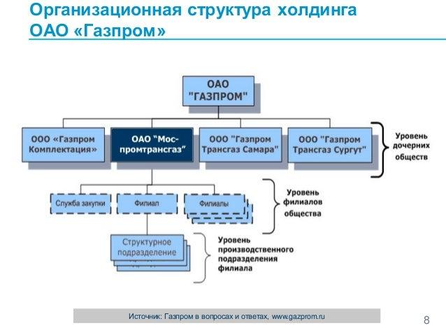 Структура газпрома схема