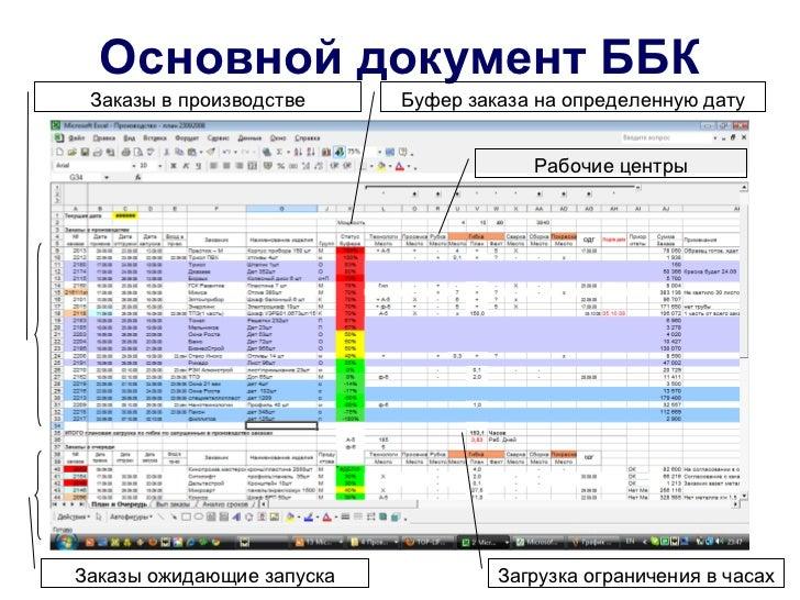 Основной документ ББК Заказы в производстве     Буфер заказа на определенную дату                                       Ра...