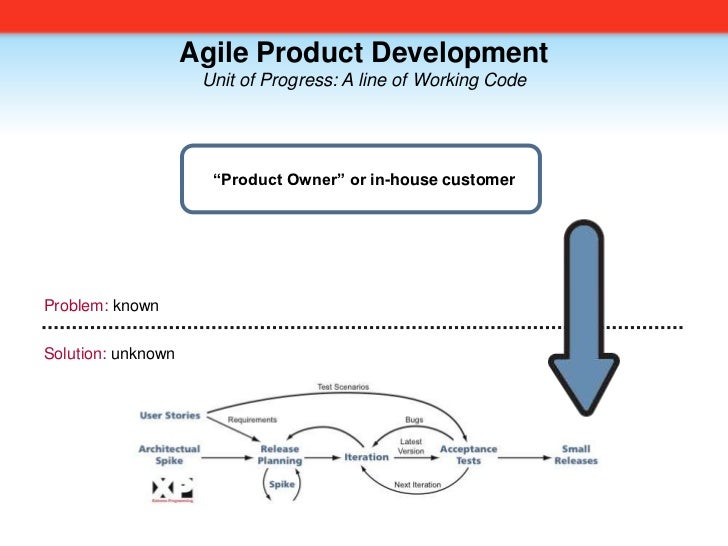 "Agile Product Development<br />Unit of Progress: A line of Working Code<br />""Product Owner"" or in-house customer<br />Pro..."