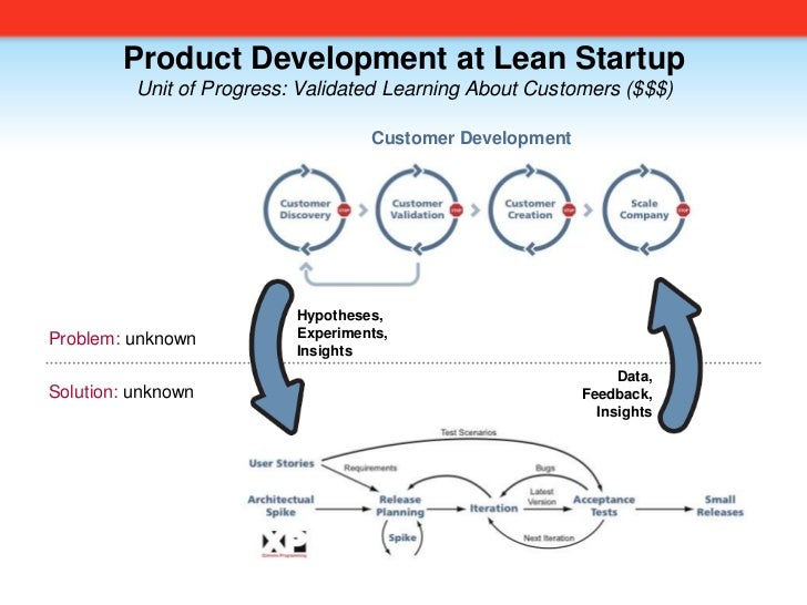 Product Development at Lean Startup<br />Unit of Progress: Validated Learning About Customers ($$$)<br />Customer Developm...