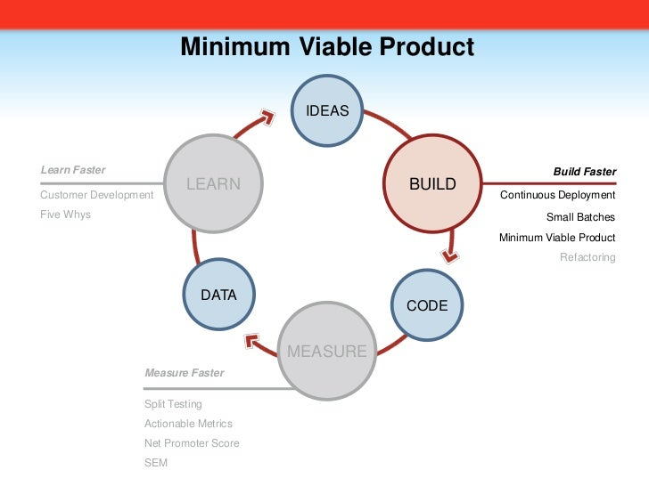Minimum Viable Product<br />IDEAS<br />LEARN<br />BUILD<br />Learn Faster<br />Customer Development<br />Five Whys<br />Bu...