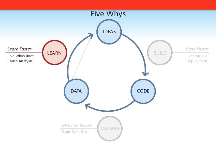 Five Whys<br />IDEAS<br />Code Faster<br />Learn Faster<br />BUILD<br />LEARN<br />Continuous<br />Deployment<br />Five Wh...