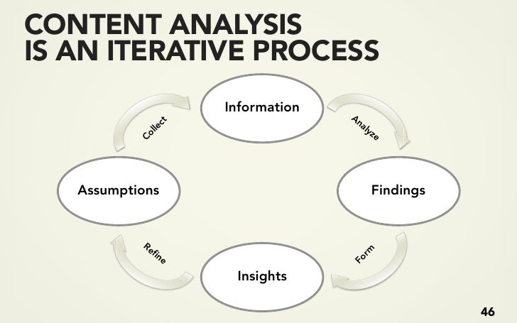 GET THE FACTS Content Inventory Content Organization Content Model