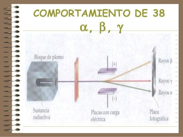 COMPORTAMIENTO DE 38  α, β, γ