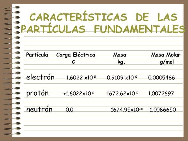 CARACTERÍSTICAS DE LAS PARTÍCULAS FUNDAMENTALES Partícula  Carga Eléctrica C  Masa kg.  Masa Molar g/mol  electrón  -1.602...
