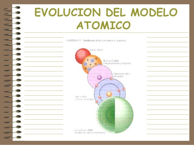 EVOLUCION DEL MODELO ATOMICO