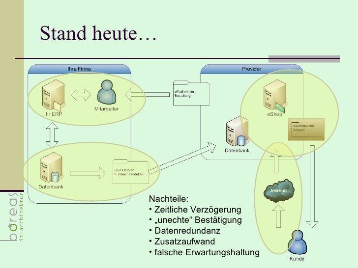 "Stand heute… <ul><li>Nachteile: </li></ul><ul><li>Zeitliche Verzögerung </li></ul><ul><li>"" unechte"" Bestätigung </li></ul..."