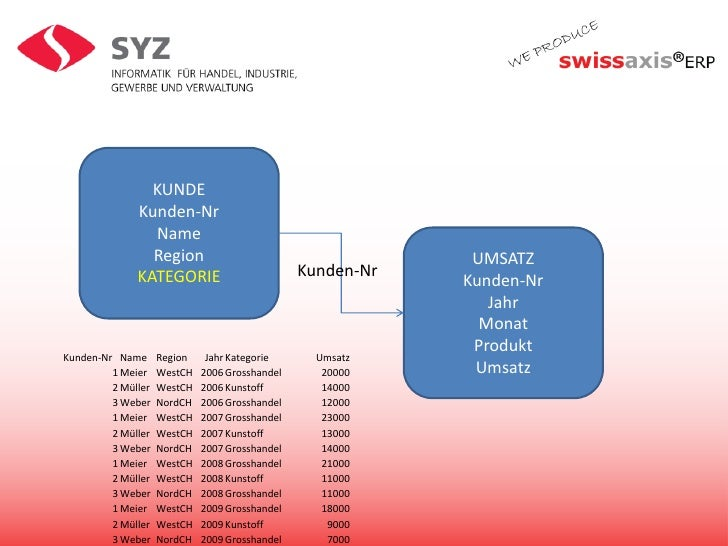 Messbasis (Datenstruktur) kennen</li></li></ul><li>KUNDE<br />Kunden-Nr<br />Name<br />Region<br />KATEGORIE<br />UMSATZ<b...