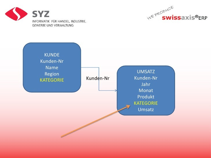 KUNDE<br />Kunden-Nr<br />Name<br />Region<br />KATEGORIE<br />UMSATZ<br />Kunden-Nr<br />Jahr<br />Monat<br />Produkt<br ...